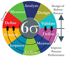 lean six sigma green belt certification, lean six sigma green belt training