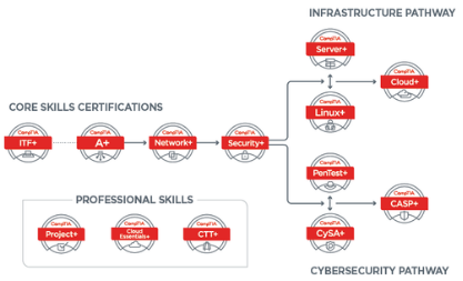 CompTIA certification pathways